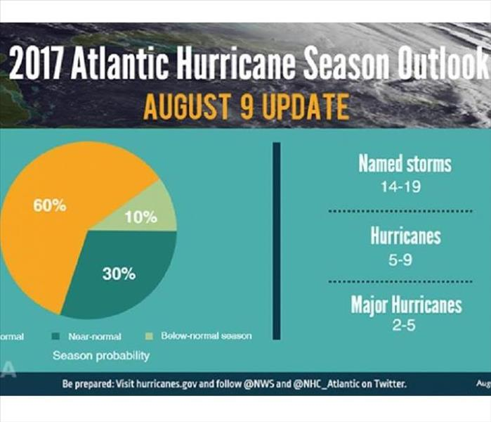 Community Get Your Hurricane Preparedness Kits Ready