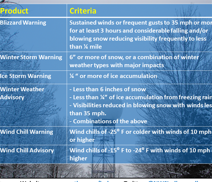 Storm Damage Winter Weather Alerts